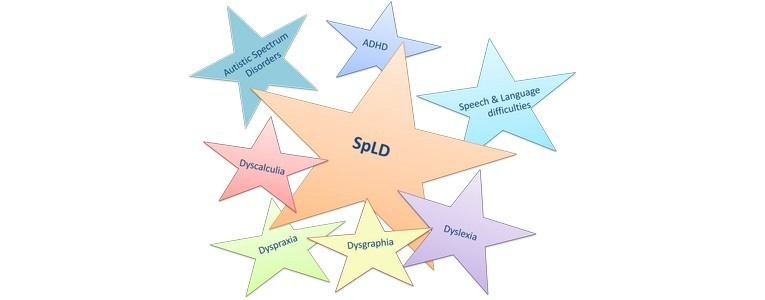 What is an SpLD?
